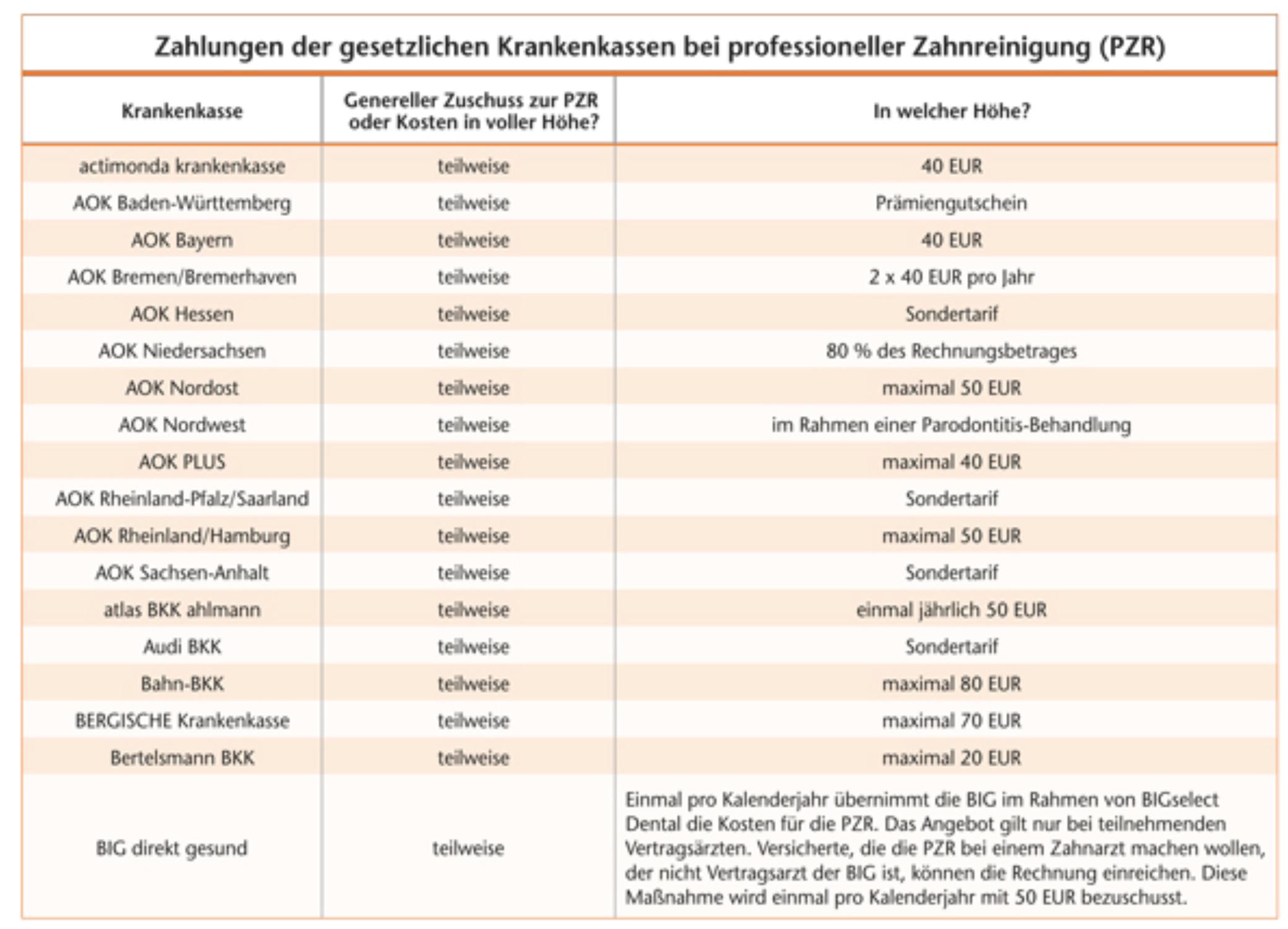 Tabelle PZR GKV Zahnarztpraxis Roger Barz Zahngesundheit Halle 05